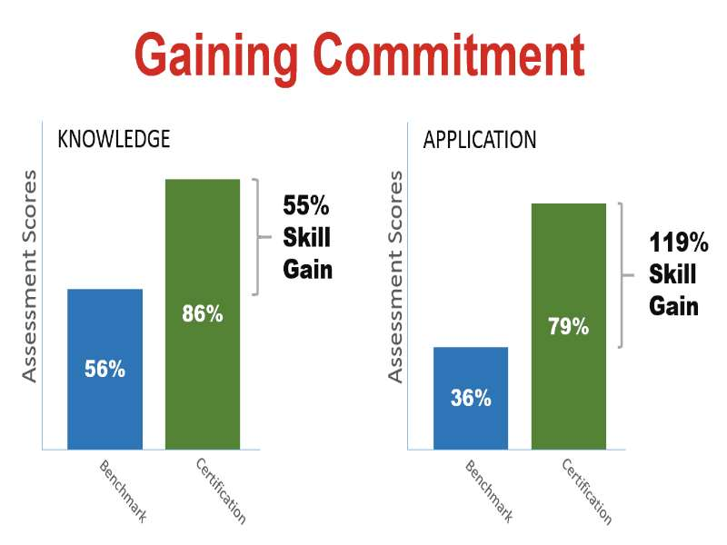 Gaining Agreement & Commitment