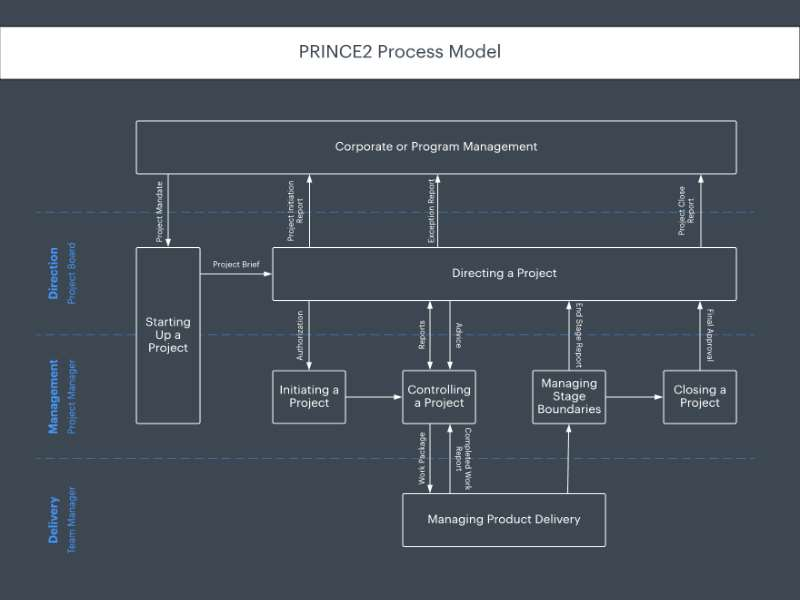 PRINCE2 Project Management - Foundation & Practitioner