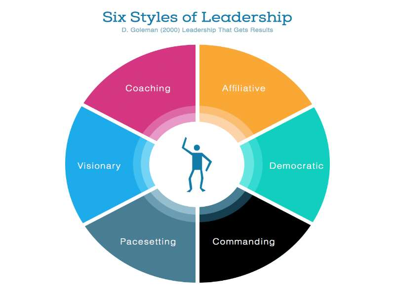An Examination of Different Leadership Models
