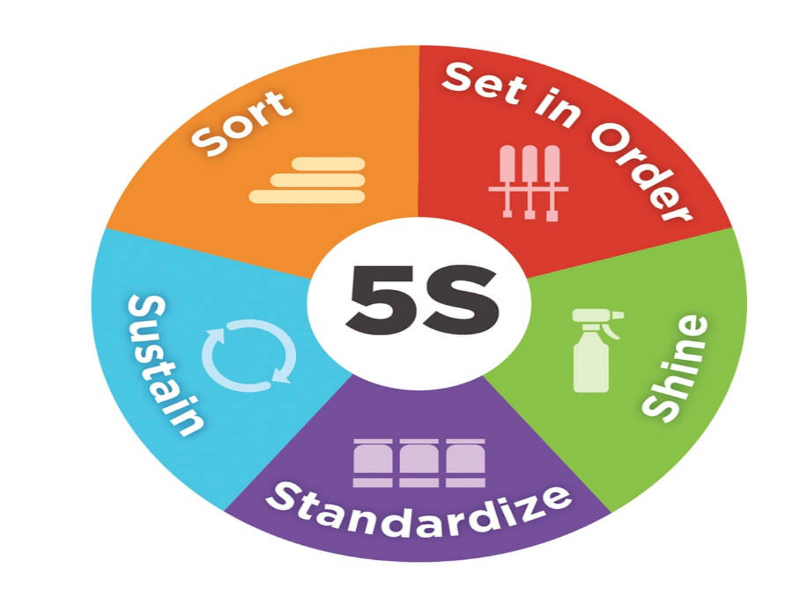 5S - Transform Your Workplace in 5 Steps